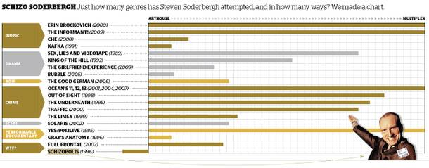 Schitzo Soderberg: Just how many genres has Steven Soderbergh attempted, and in how many ways? We made a chart.